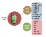 锂电池失效的分类和失效的原因